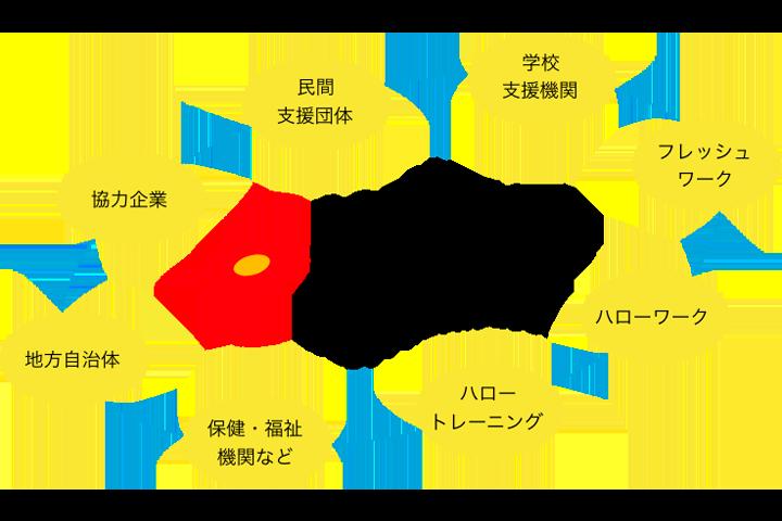 サポステネットワーク